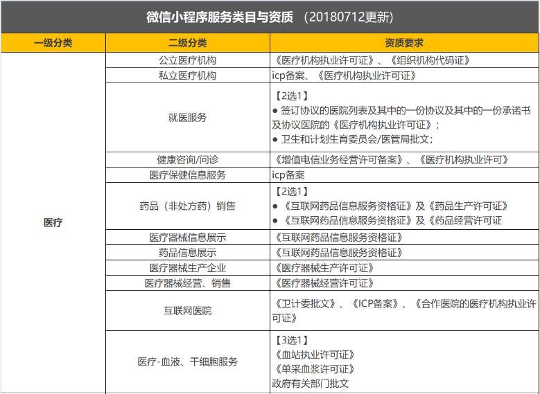 微信小程序服务类目选择以及对应资质文件说明